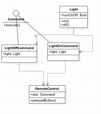 CommandPattern-UML