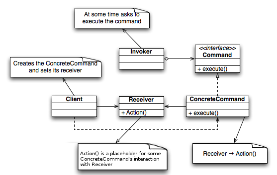 Command_Design_Pattern_Class_Diagram